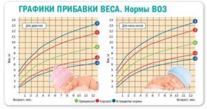 График прибавки веса для мальчиков и девочек до года, нормы ВОЗ.